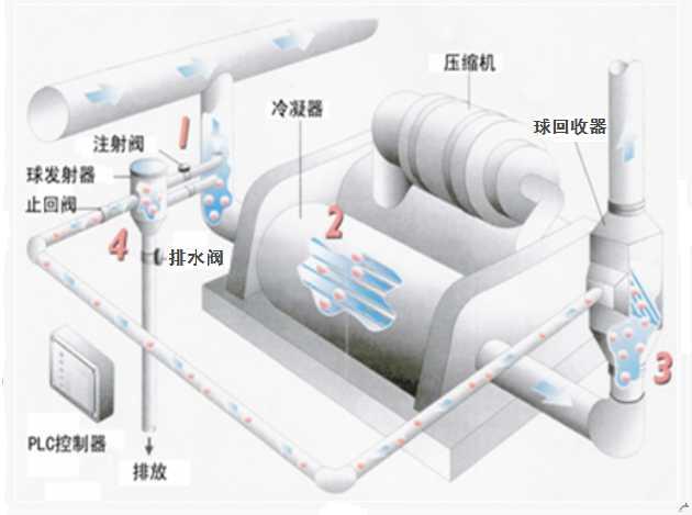 毛刷式冷凝器在线清洗装置