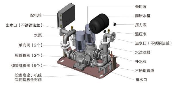 一体化暖通空调机房-水力模块