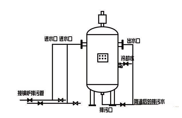 排污降温罐